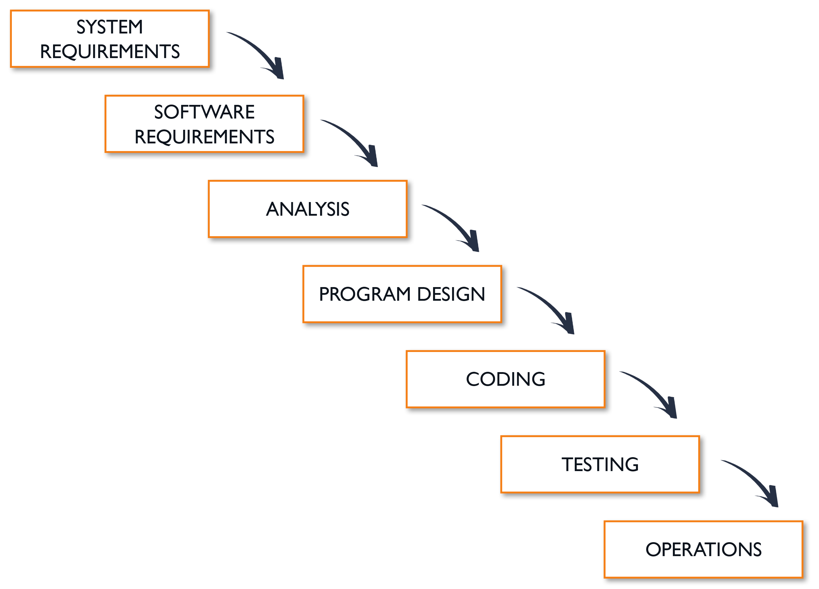 Waterfall Method for Project Management